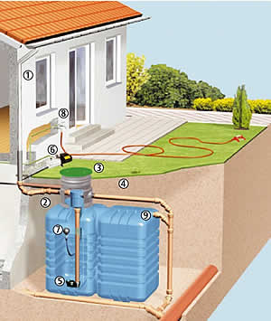 Zaporta recuperaci n y recogida de aguas pluviales for Deposito agua pluvial